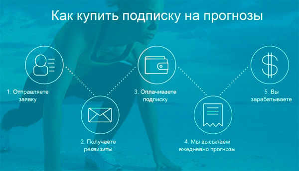 Стандартный процесс покупки платного прогноза 04e021c2ff2